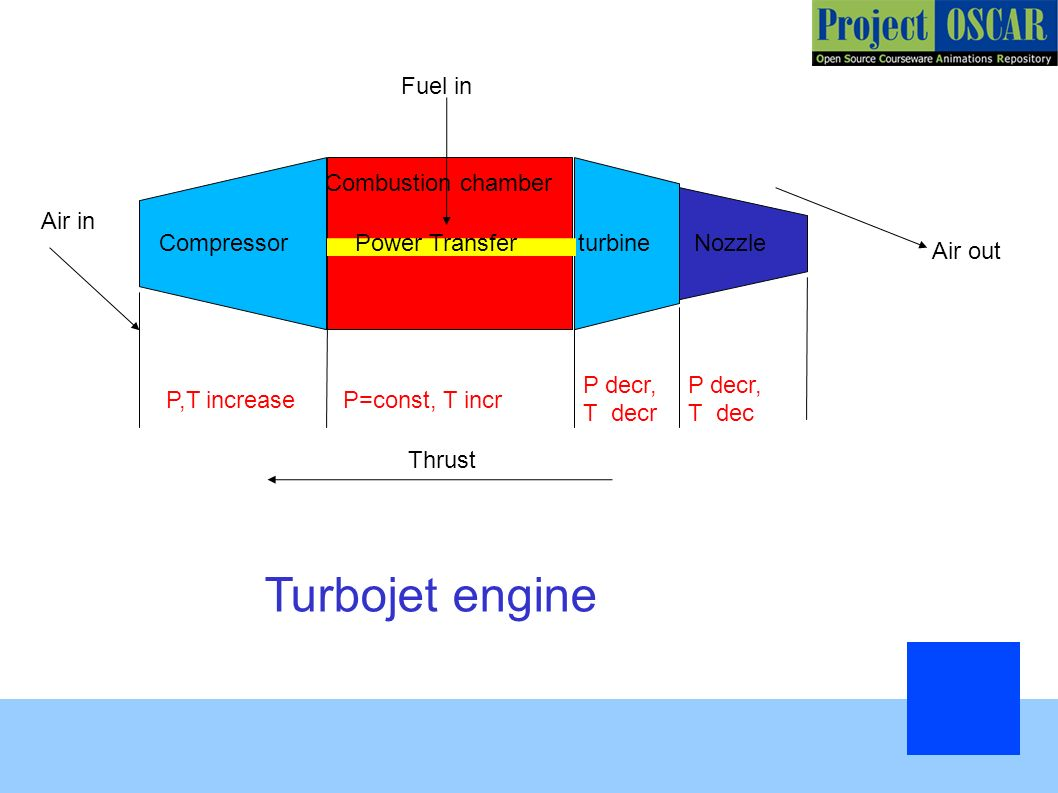 Turbojet Engine Rocket Ppt Download Diagram Showing The Operation Of An Axial Flow 12