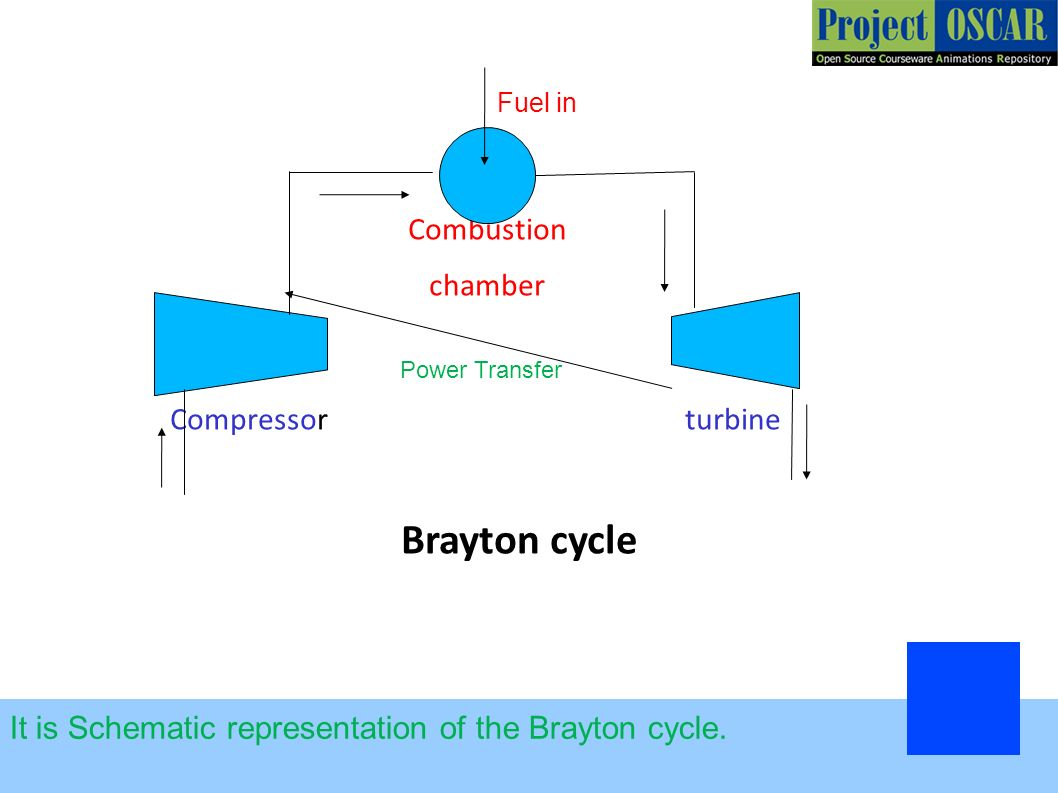 Turbojet Engine Rocket Ppt Download Jet Diagram Of An Axialflow Compressor Turbine Combustion Chamber Brayton Cycle