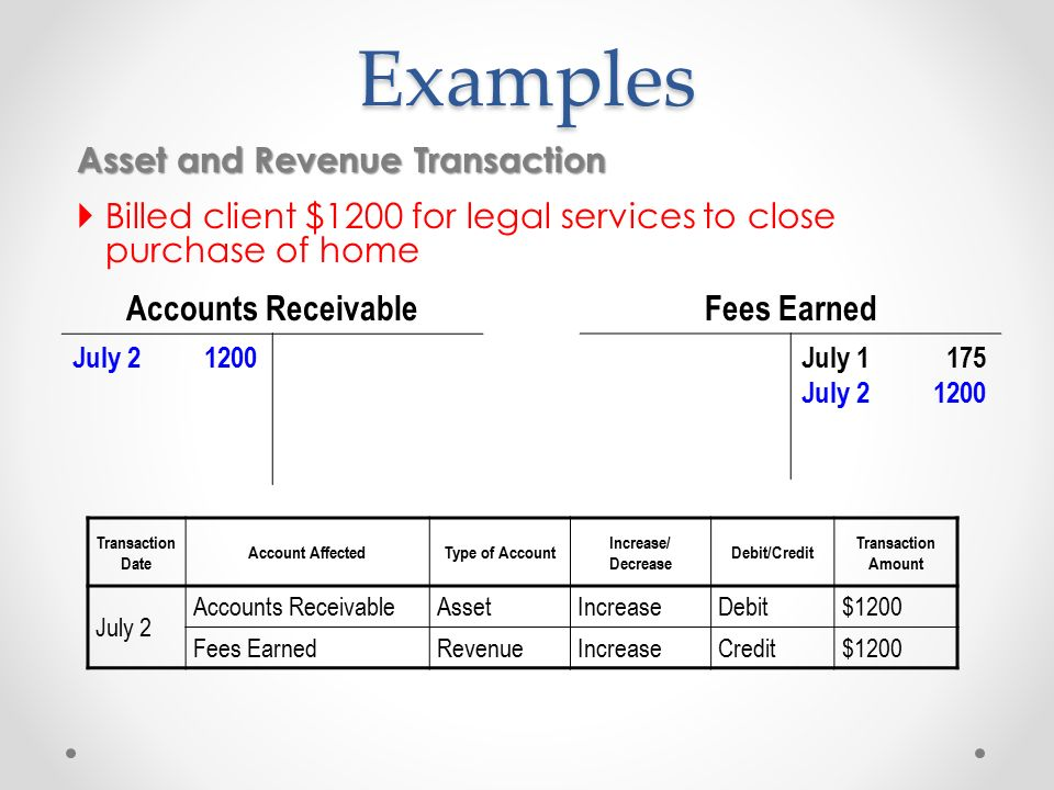 Closing revenue, expense, and dividend accounts.