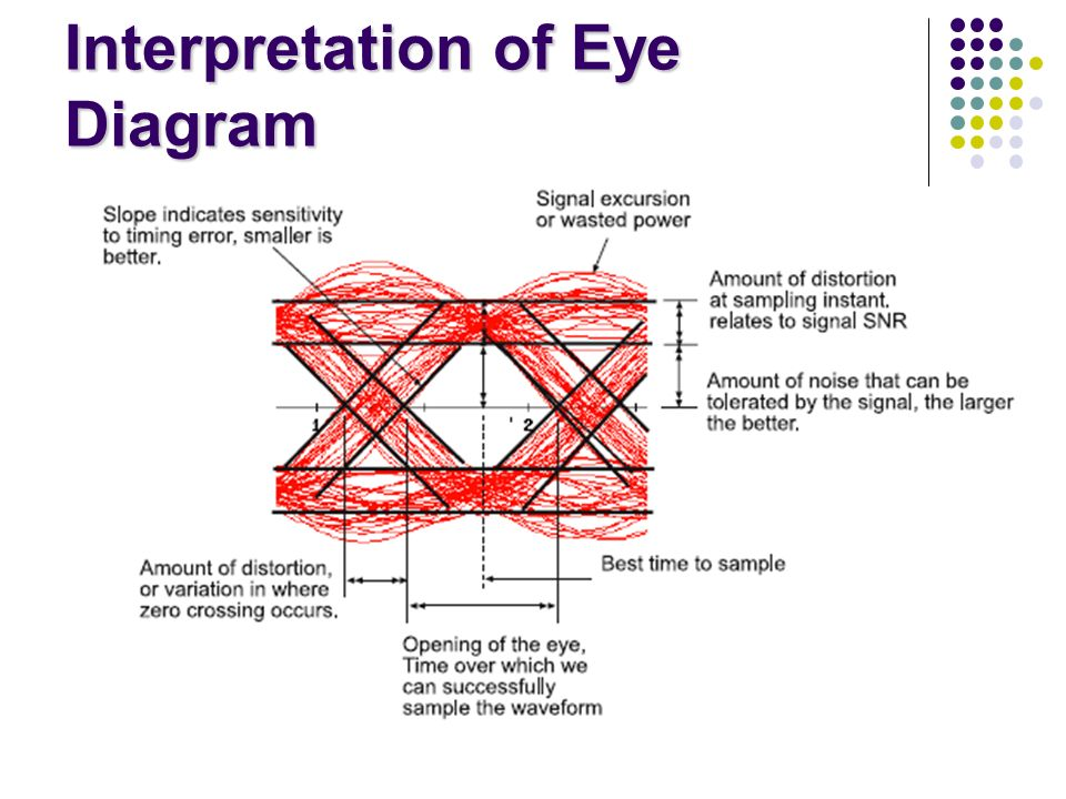 Eye diagrams signals wiring center isi causes and cures eye diagram means of viewing performance rh slideplayer com eye diagram basic matlab eye diagram ccuart Gallery