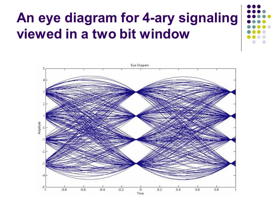 Isi causes and cures eye diagram means of viewing performance 7 an eye diagram for 4 ary signaling viewed in a two bit window ccuart Images