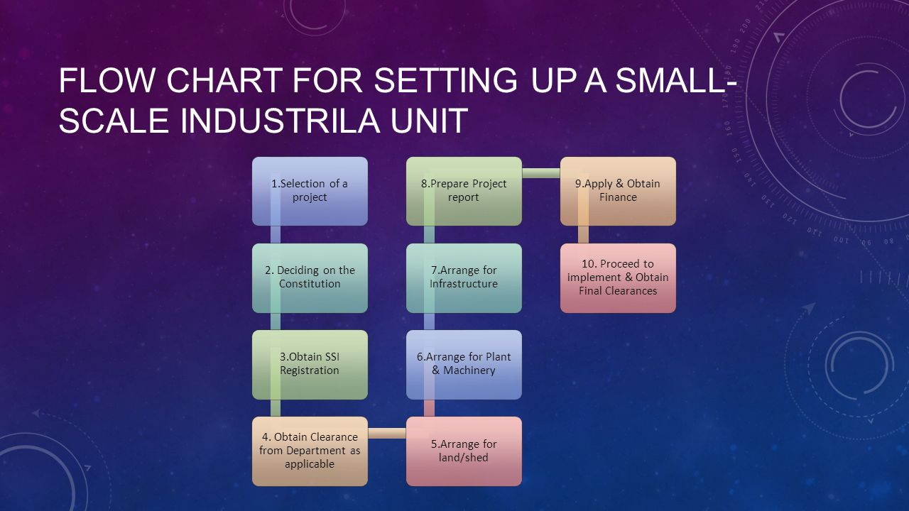 Setting Up Of A Small Business Enterprise Ppt Video Online Download