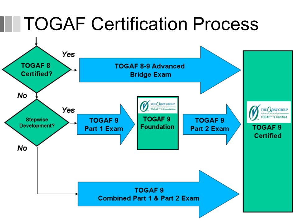 Togaf 9 Fundamental 2 Togaf Concepts Ppt Video Online Download