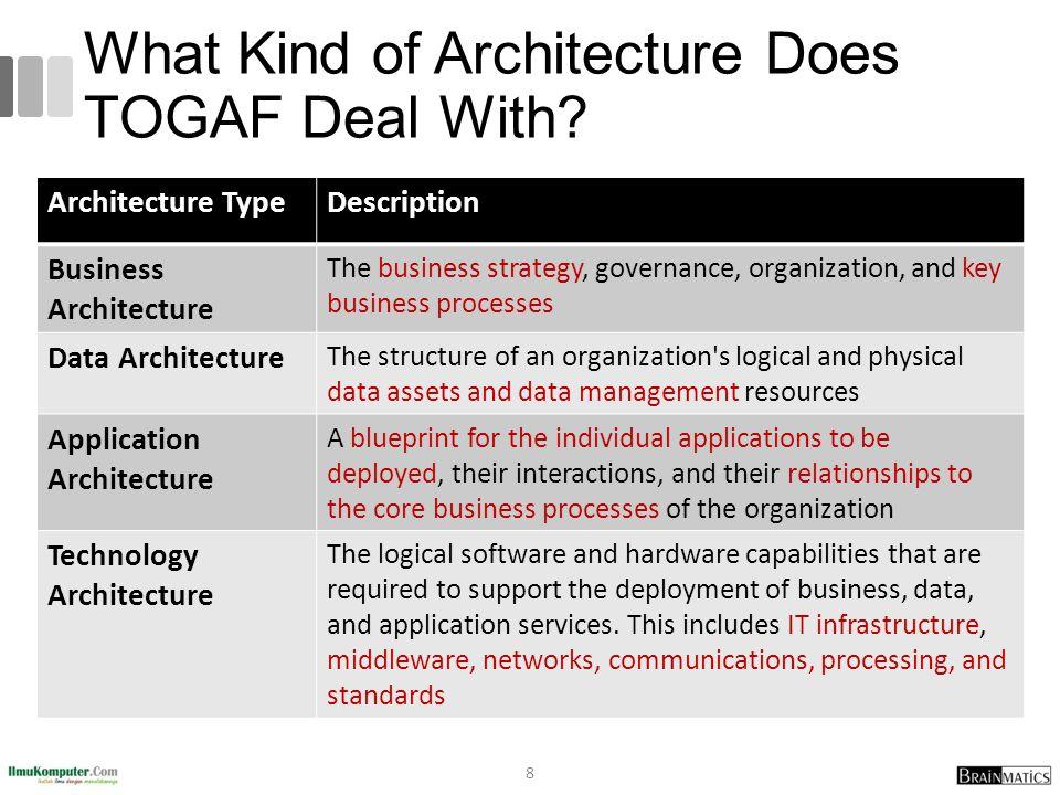 Togaf 9 fundamental 2 togaf concepts ppt video online download what kind of architecture does togaf deal with malvernweather Choice Image