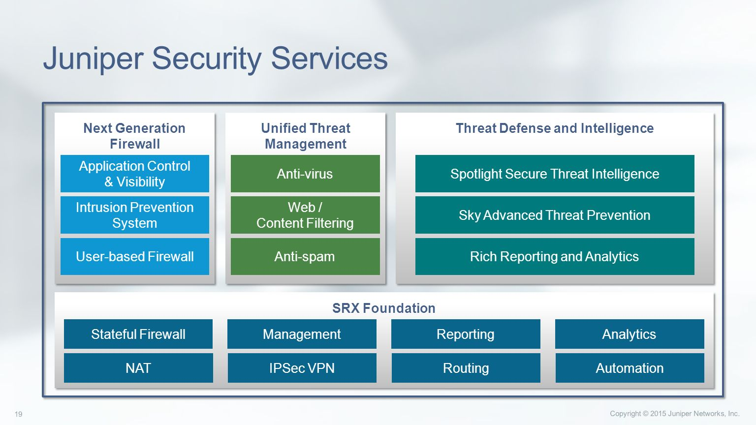 Juniper's Enterprise Security Solutions - ppt video online