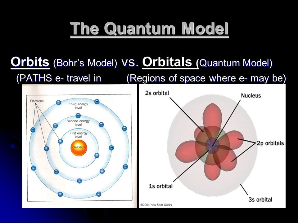 Bohr diagram v free car wiring diagrams chemistry notes the quantum theory ppt video online download rh slideplayer com bohr diagram for lithium bohr diagram creator ccuart Images
