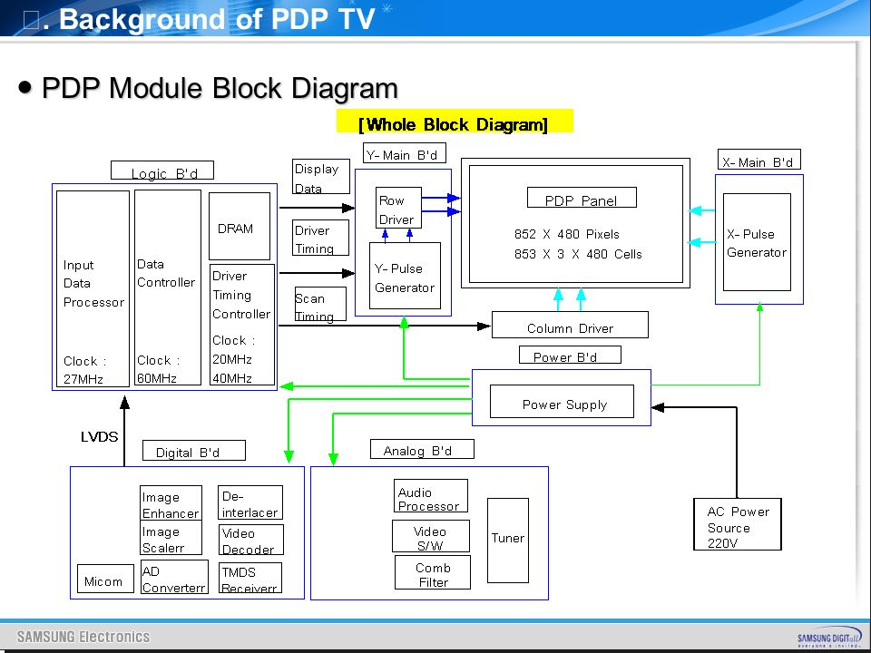 PDP TV Pyrope TRAINING MANUAL  - ppt video online download