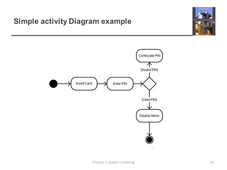 Chapter 5 System Modeling Ppt Download