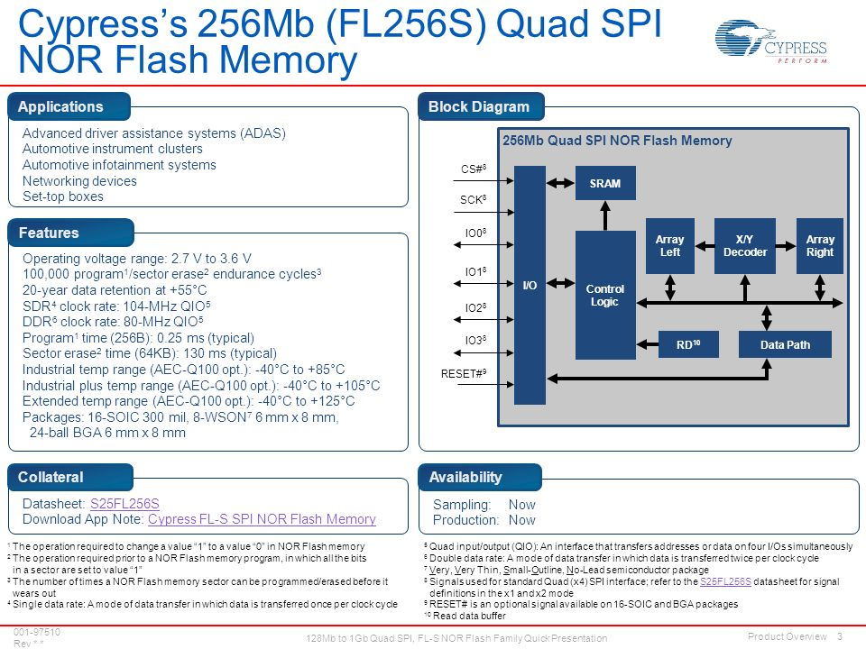 Quick Presentation: 128Mb to 1Gb Quad SPI FL-S NOR Flash Family FL-S
