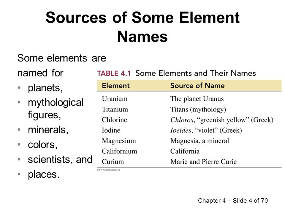 Sources Of Some Element Names