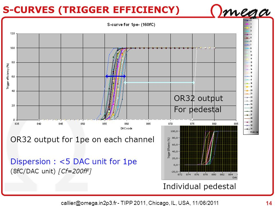 S-CURVES (TRIGGER EFFICIENCY)