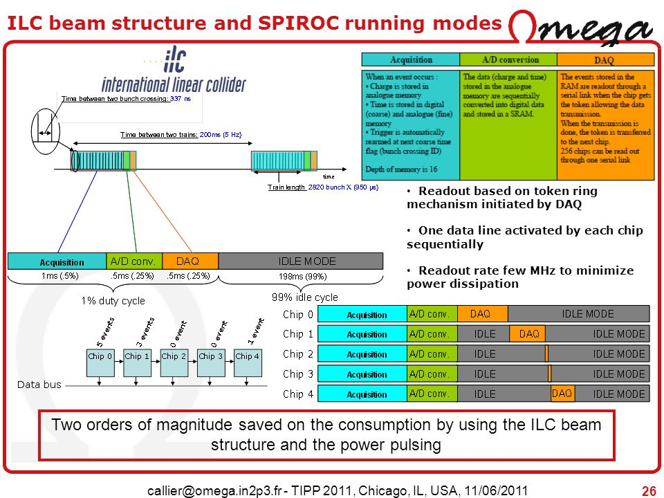 ILC beam structure and SPIROC running modes