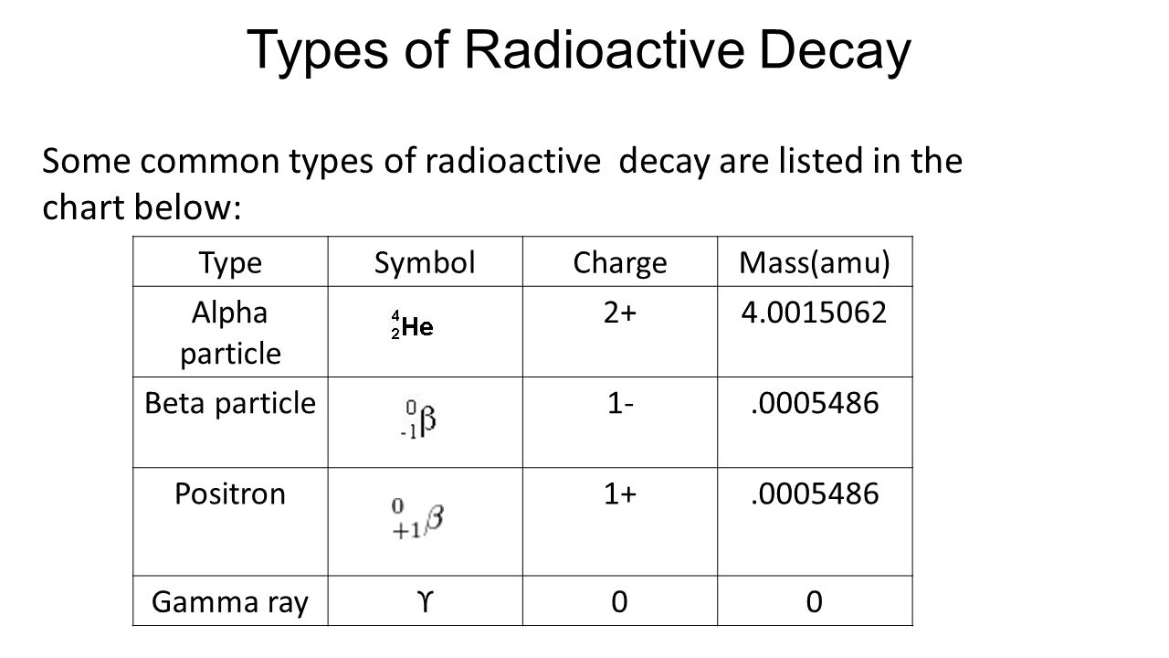 Radioactive Decay Ppt Video Online Download