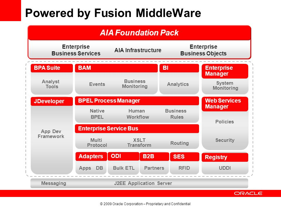 Powered by Fusion MiddleWare