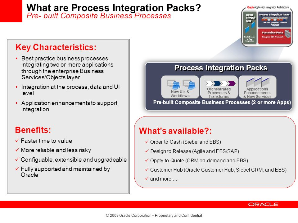 What are Process Integration Packs