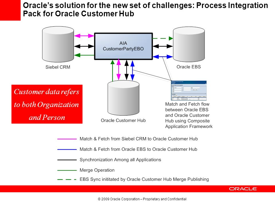 Oracle's solution for the new set of challenges: Process Integration Pack for Oracle Customer Hub