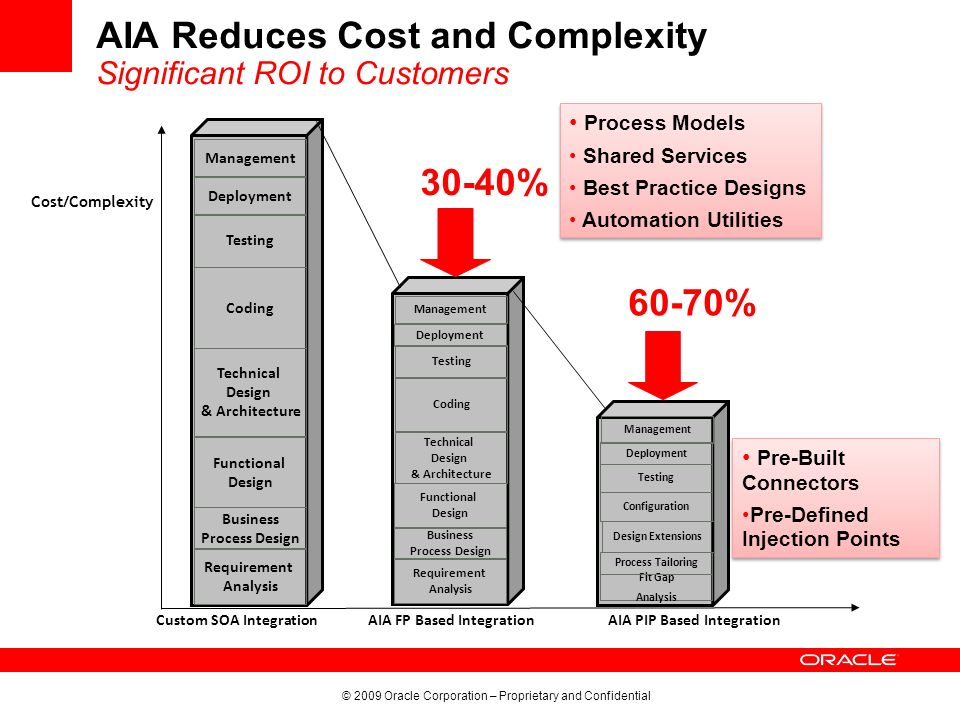AIA Reduces Cost and Complexity Significant ROI to Customers
