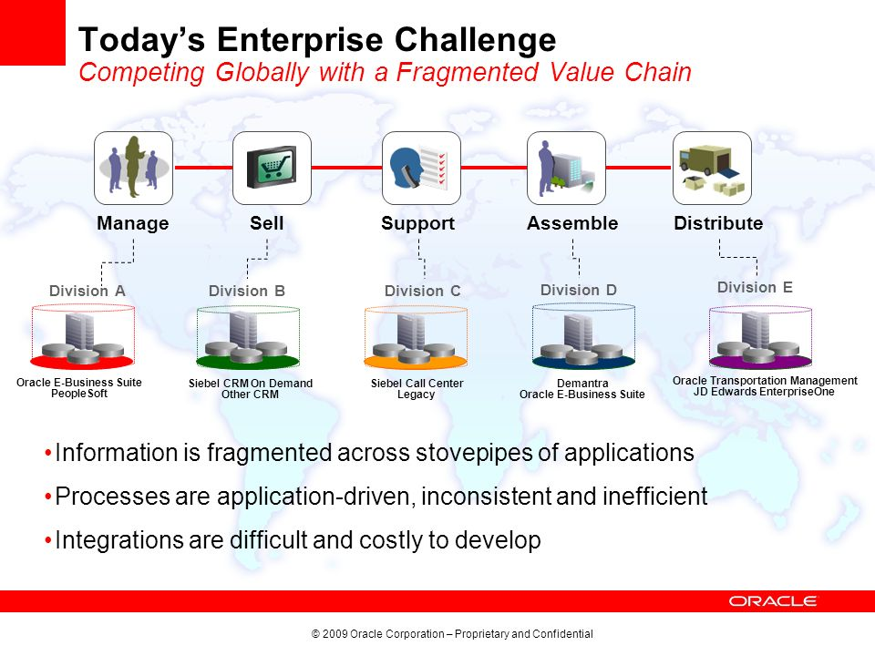 Today's Enterprise Challenge Competing Globally with a Fragmented Value Chain