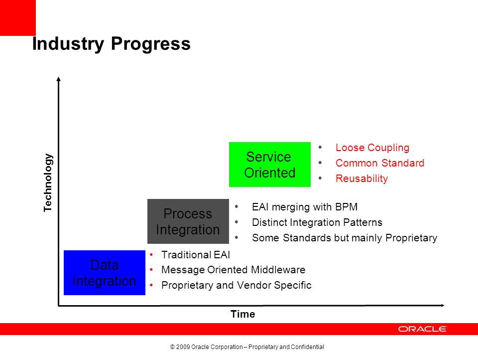 Industry Progress Service Oriented Process Integration Data