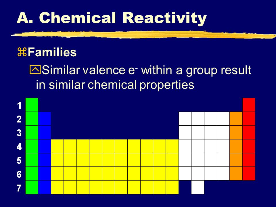 The periodic table i periodic trends ppt download a chemical reactivity families urtaz Images