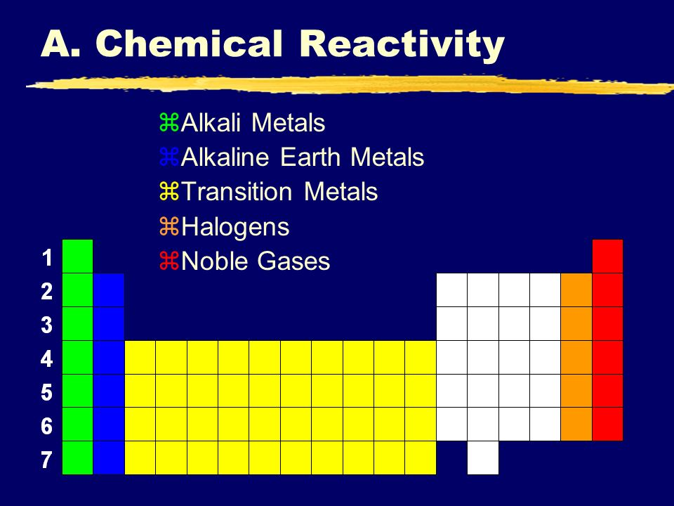 The periodic table i periodic trends ppt download a chemical reactivity alkali metals alkaline earth metals urtaz Gallery
