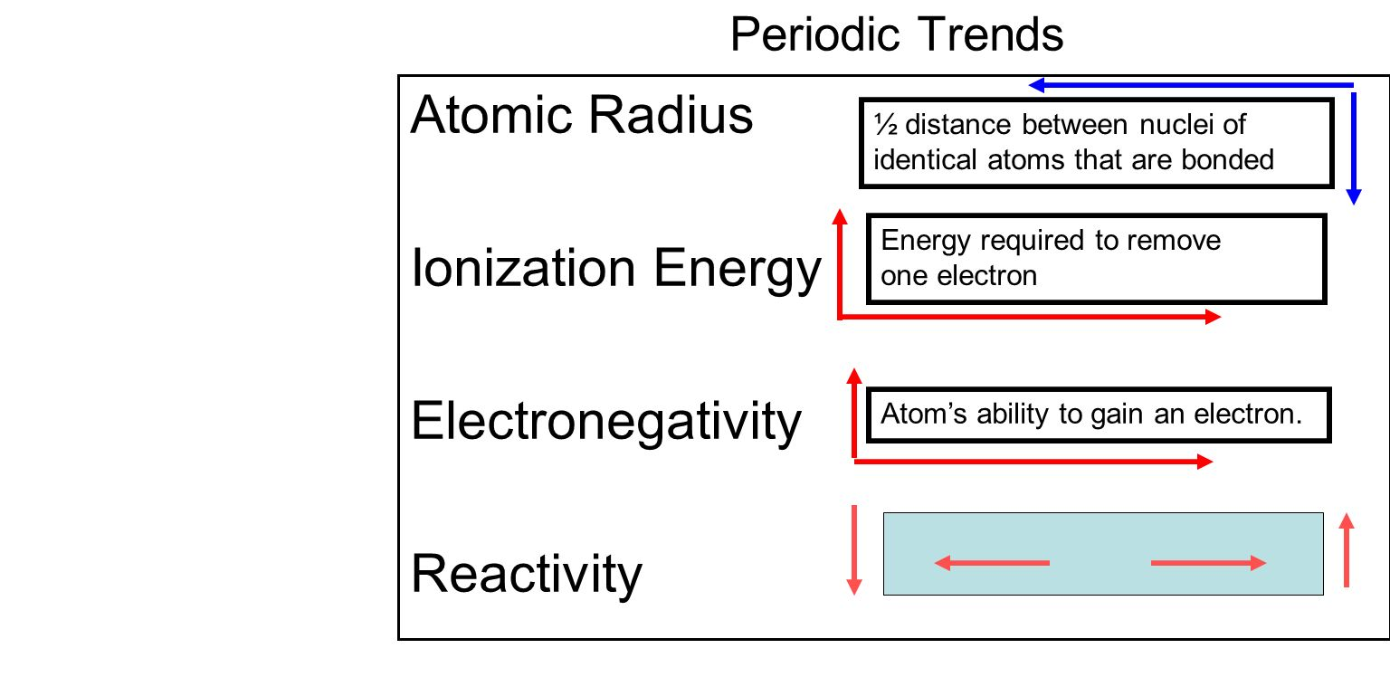 Student will learn 4 periodic trends atomic radii trend ppt 2 atomic radius ionization energy electronegativity reactivity periodic trends atomic radius ionization energy electronegativity urtaz