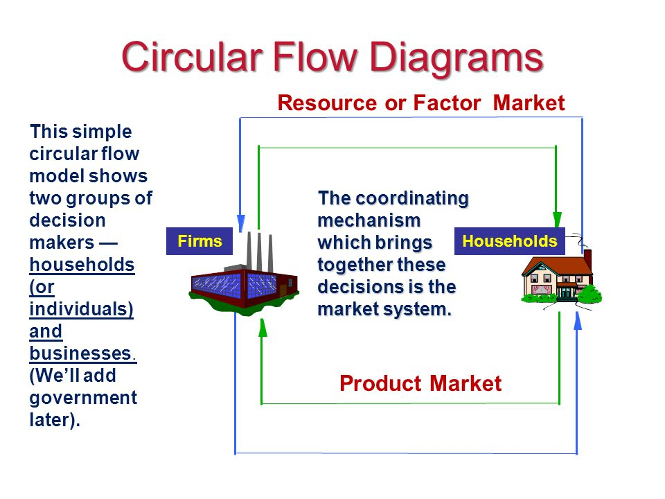 Circular Flow Model Economists Use The Circular Flow Diagram To