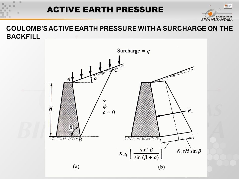Earth pressure diagram for different loading configuration circuit earth pressure diagram for different loading configuration product rh wiringdiagramapp today ccuart Images