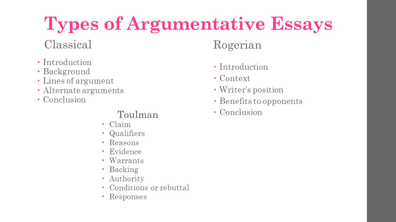 types argumentative essays Writing an academic essay means fashioning a coherent set of ideas into an argument because essays are essentially linear—they offer one idea at a time—they must present their ideas in the order that makes most sense to a reader successfully structuring an essay means attending to a reader's logic.