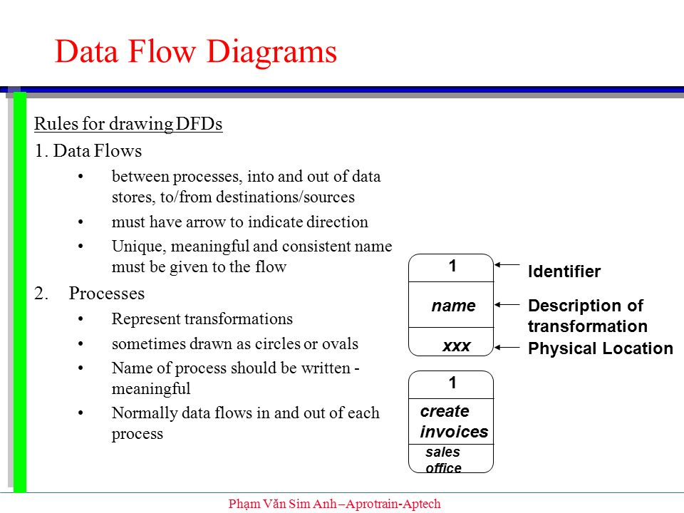 sofware engineering know what ssadm is data flow diagrams ppt process flow icon data flow diagrams rules for drawing dfds 1 data flows 2 processes