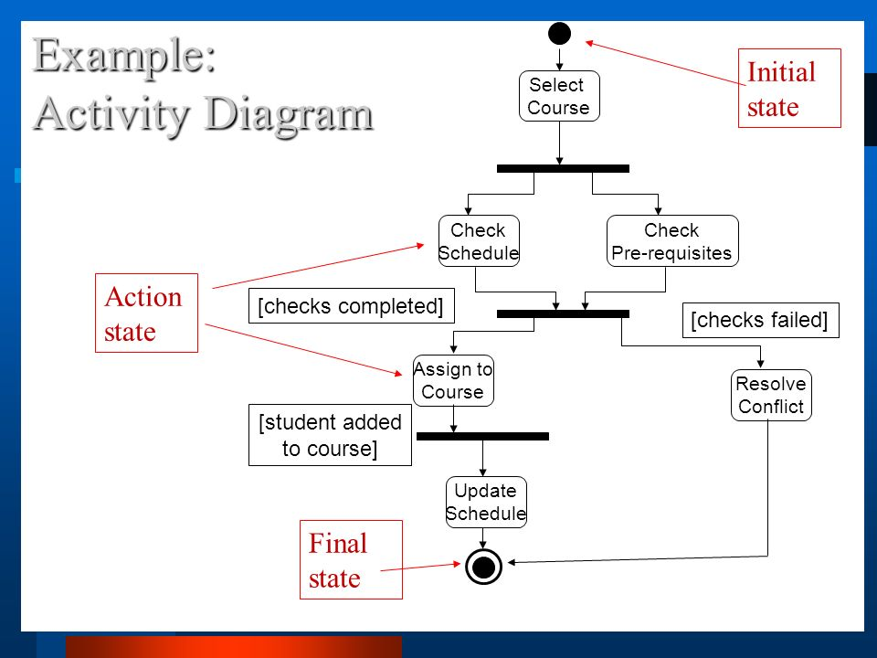 Action Diagram Example Trusted Schematics Diagram
