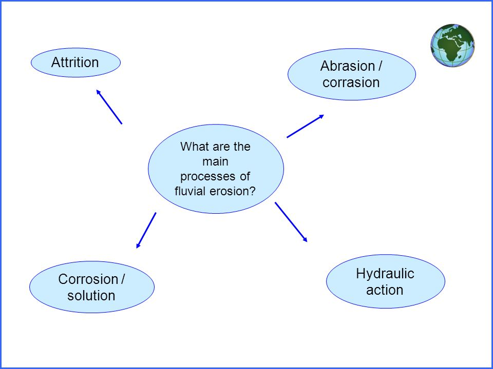 Rivers Floods And Management Aqa Ppt Download