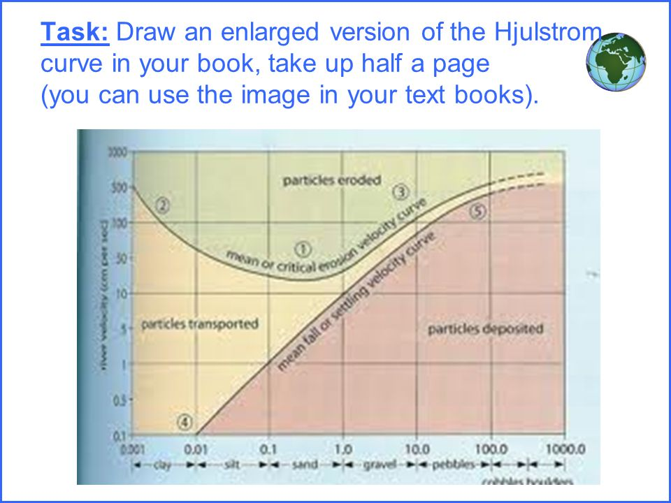 Rivers floods and management aqa ppt download 75 task draw an enlarged version of the hjulstrom curve in your book take up half a page you can use the image in your text books ccuart Gallery