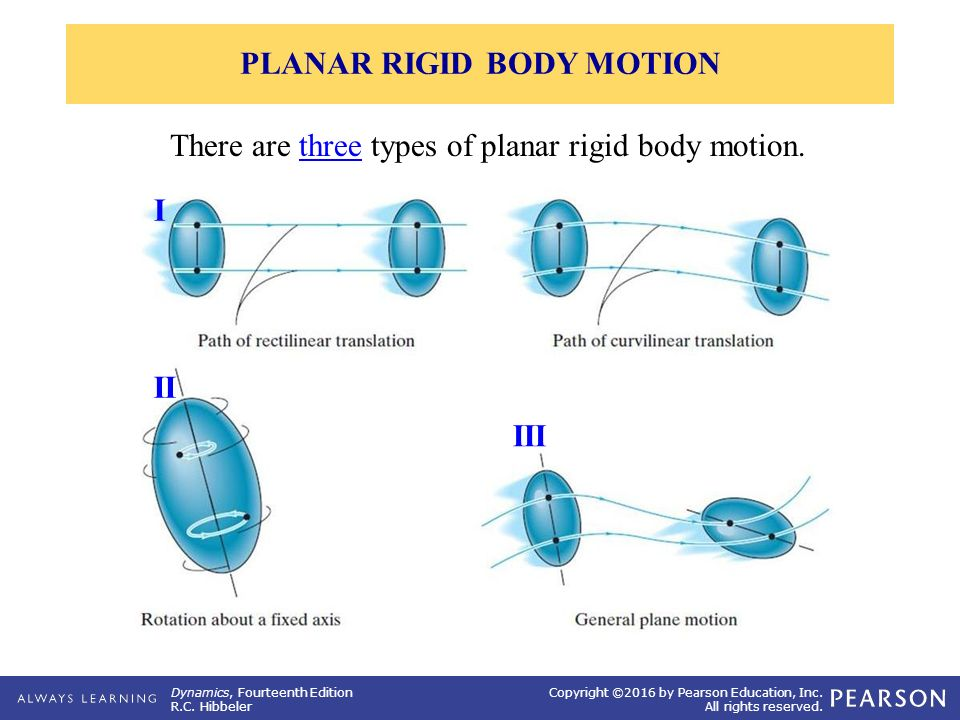 PLANAR RIGID BODY MOTION: TRANSLATION & ROTATION - ppt video online