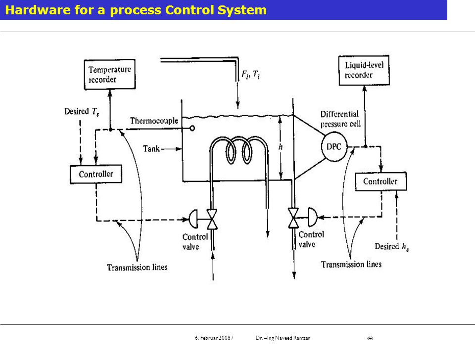 Lecture 1: Introduction to Process Control - ppt video online download