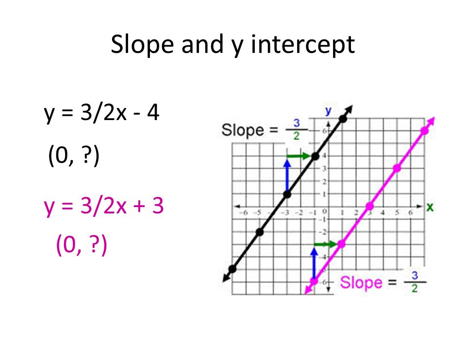 Slope Intercept Form Graph An Equation Using The Slope And The Y