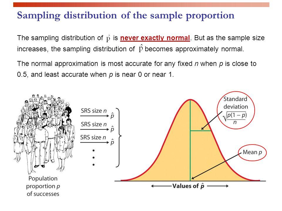 sampling distribution of sample proportion에 대한 이미지 검색결과