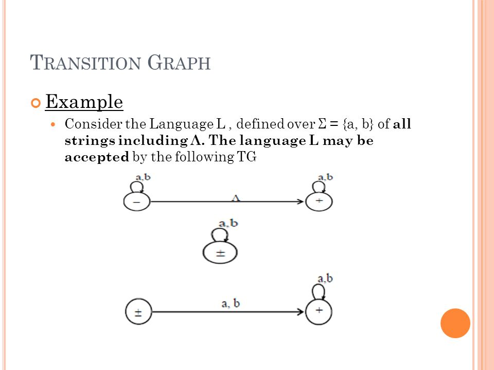 transition graph examples