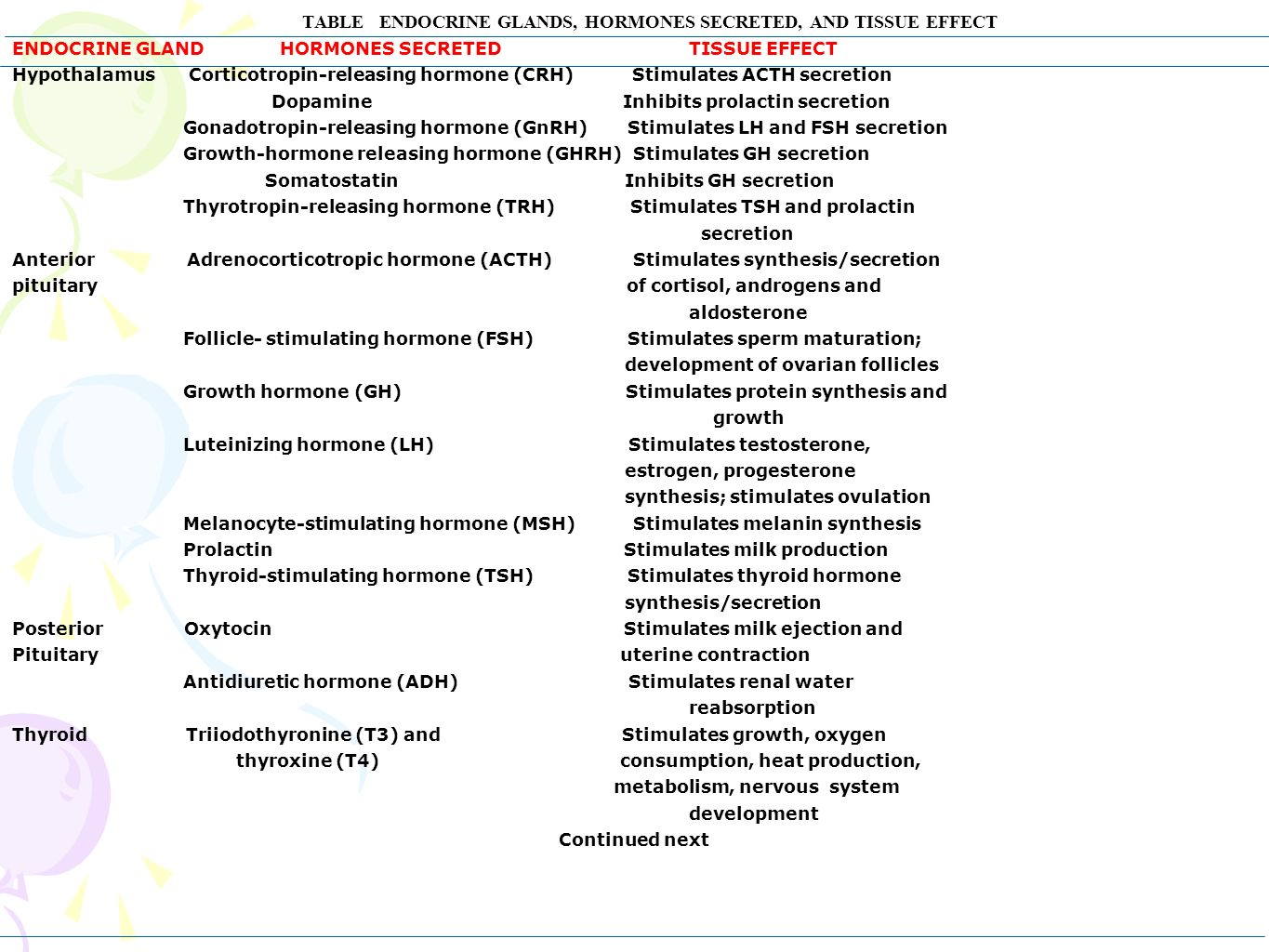 ENDOCRINE PHYSIOLOGY. - ppt download