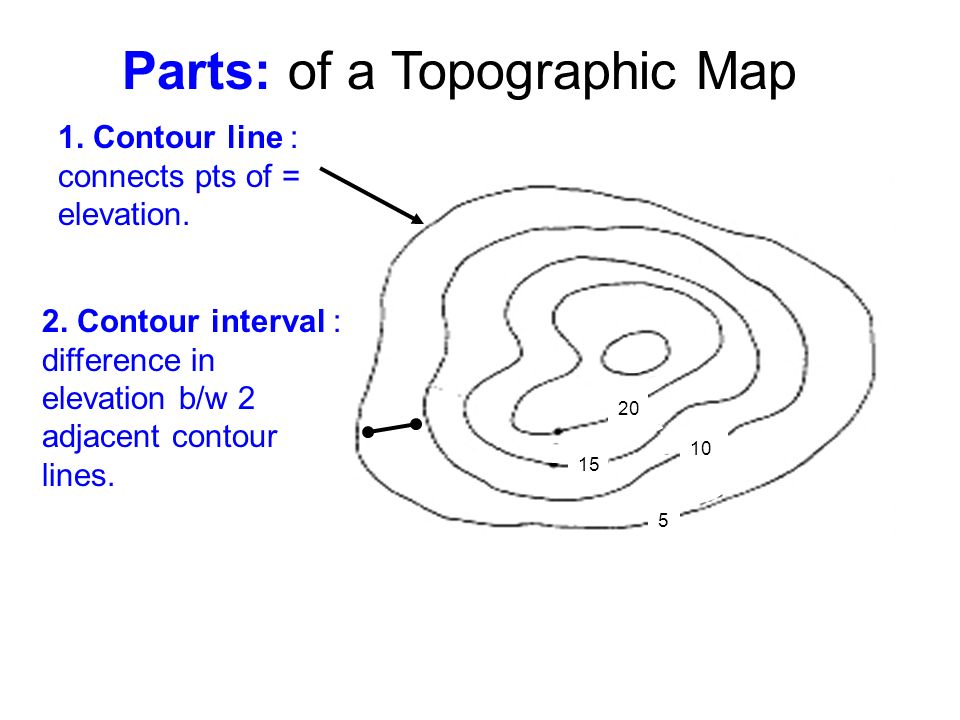 Topic: Topographic Maps   ppt video online download