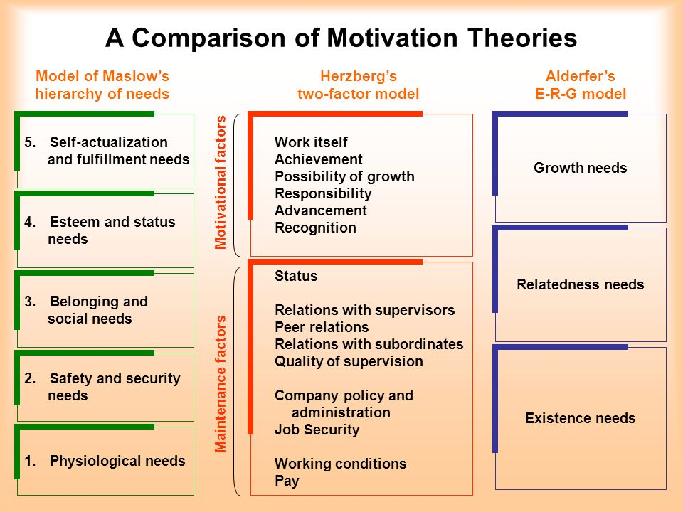 a comparison of motivation theories