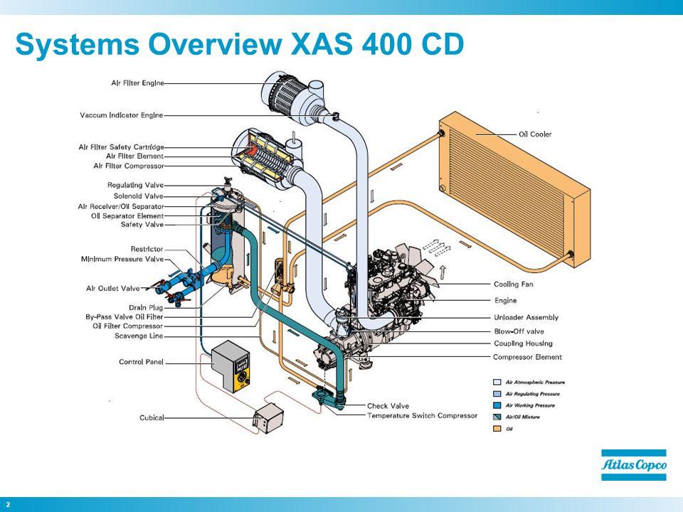 xa t v s 400 cd7 it4 compressors ppt video online download rh slideplayer com atlas copco xahs 186 dd parts manual atlas copco xas 186 parts manual