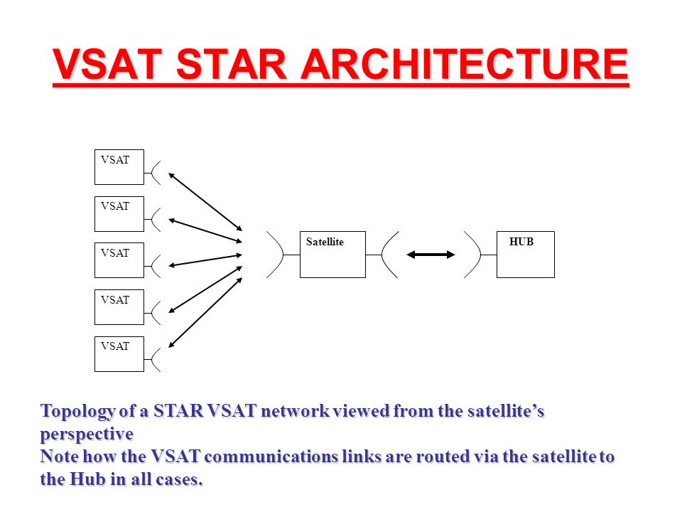 Brief introduction to satellite communications.
