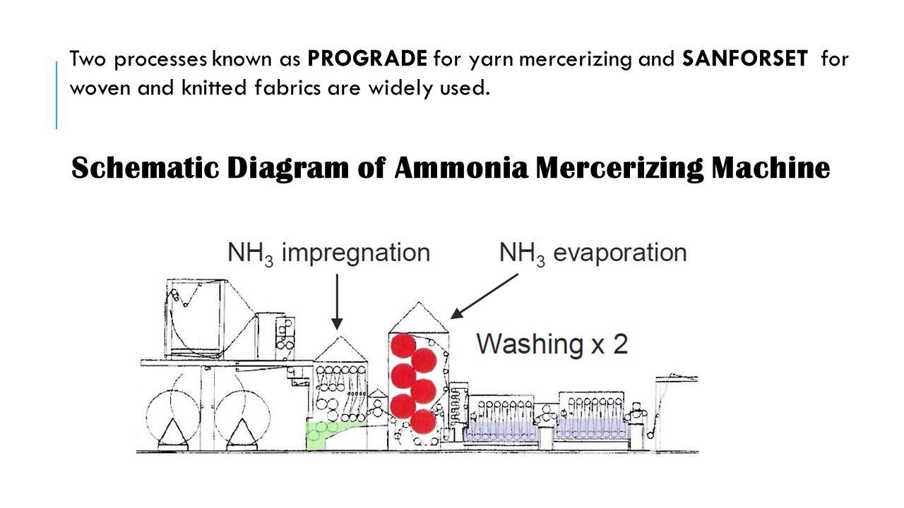 Ammonia Mercerization - ppt video online download on