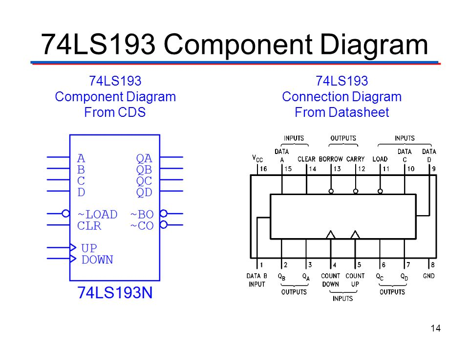 synchronous counter with msi gates ppt video online download rh slideplayer com MS B 74193 74193 Circuit Diagram