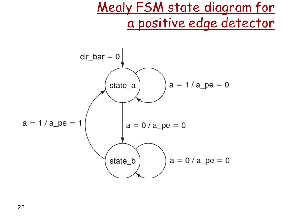 Vhdl Discussion Finite State Machines Ppt Video Online Download