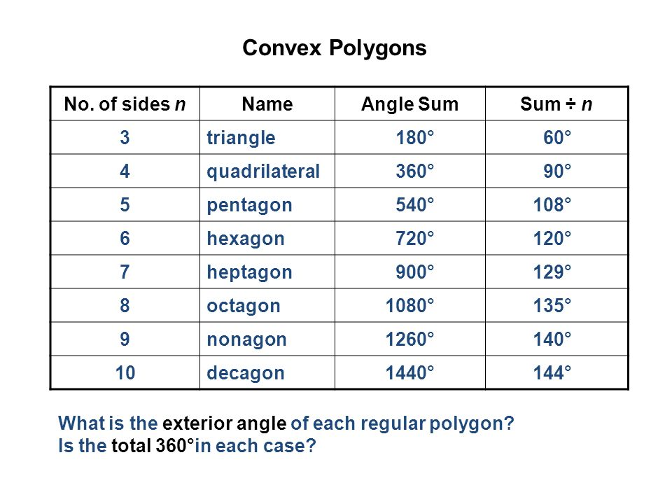 Angles of polygons find the sum of the measures of the interior angles of a polygon find the sum for Each exterior angle of a regular polygon