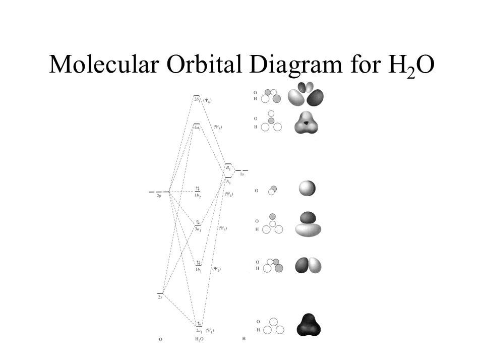Molecular Orbitals In Chemical Bonding Ppt Video Online Download