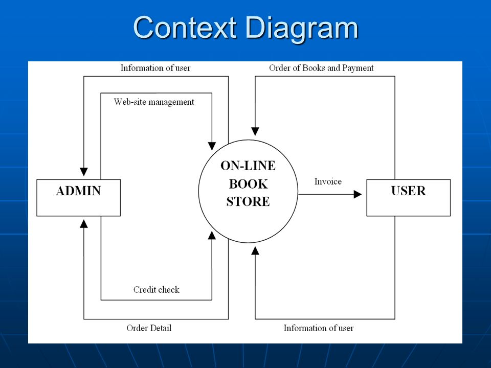 Cs520 project online book store ppt video online download 17 context diagram ccuart Image collections