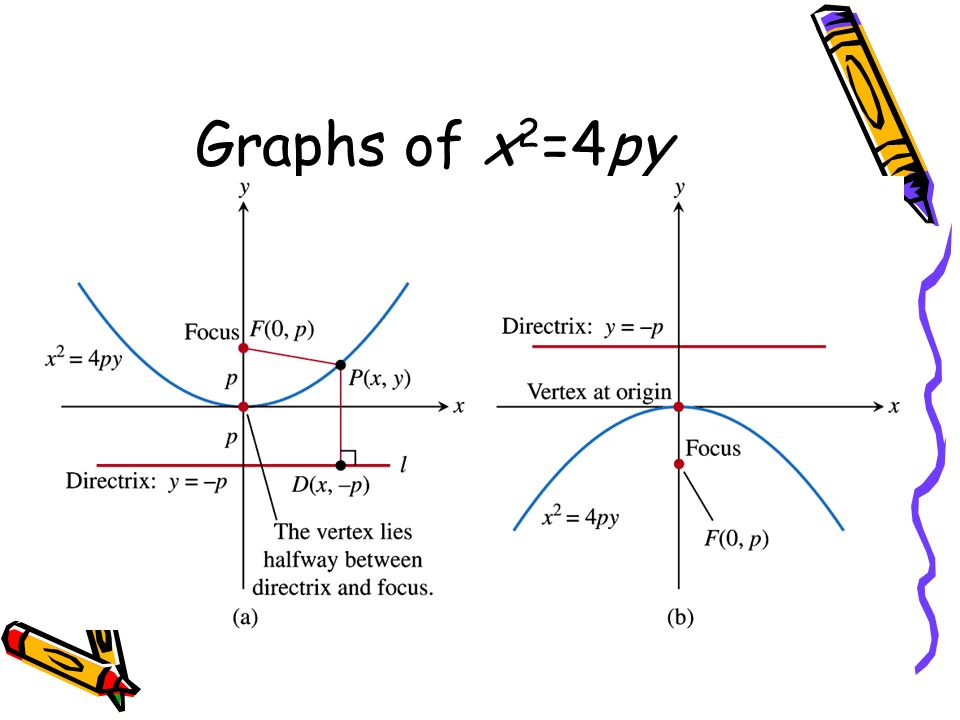 Conic Sections And Parabolas Ppt Download